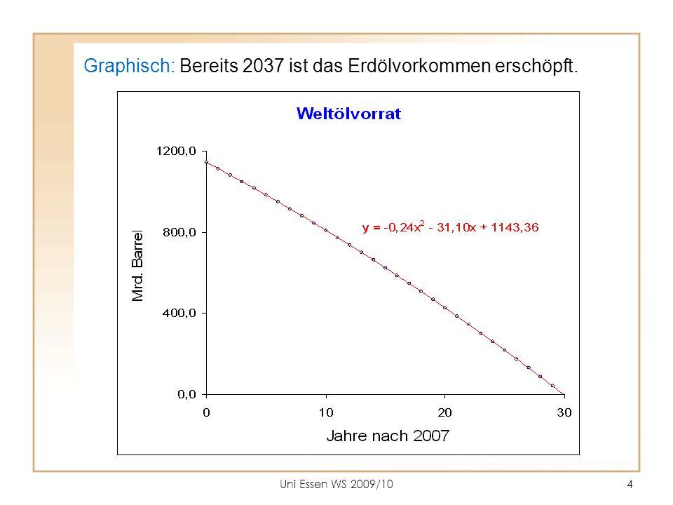 Graphisch: Bereits 2037 ist das Erdölvorkommen erschöpft.