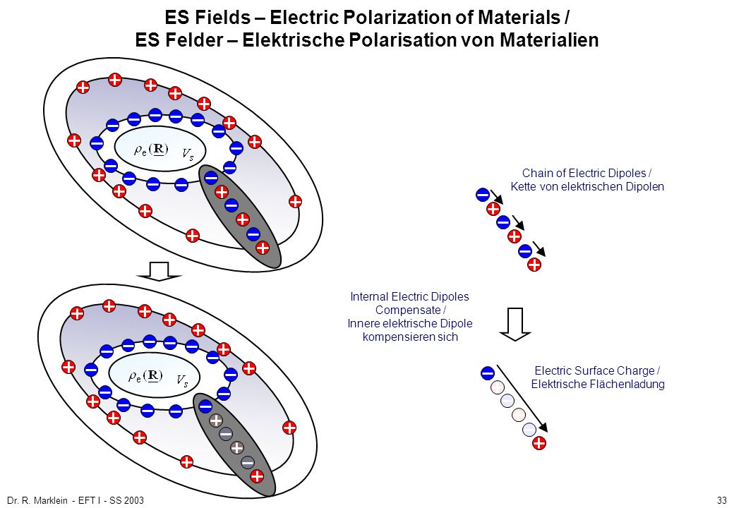 ES Fields – Electric Polarization of Materials / ES Felder – Elektrische Polarisation von Materialien