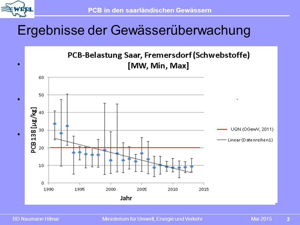 Ergebnisse der Gewässerüberwachung