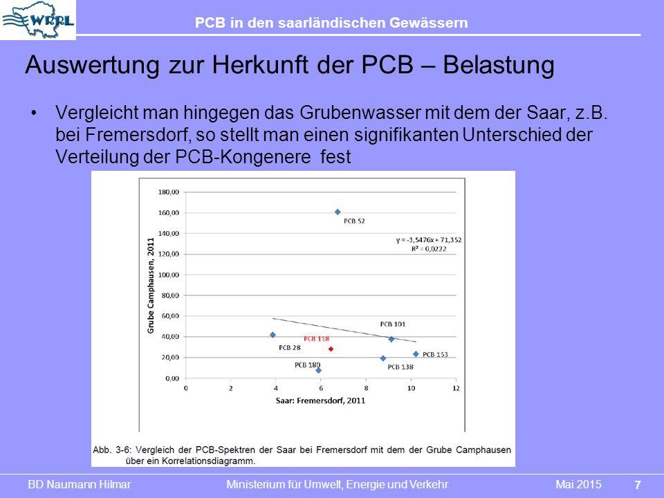 Auswertung zur Herkunft der PCB – Belastung
