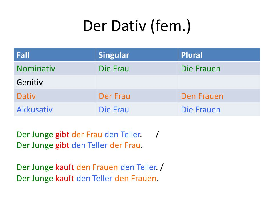 Der Dativ (fem.) Fall Singular Plural Nominativ Die Frau Die Frauen