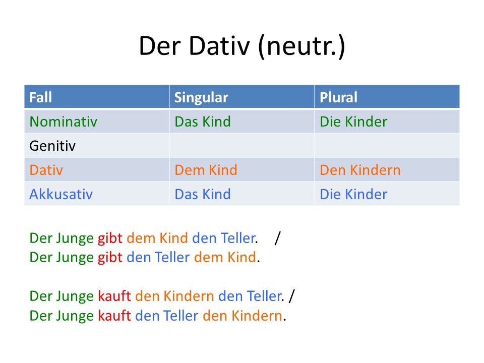 Der Dativ (neutr.) Fall Singular Plural Nominativ Das Kind Die Kinder