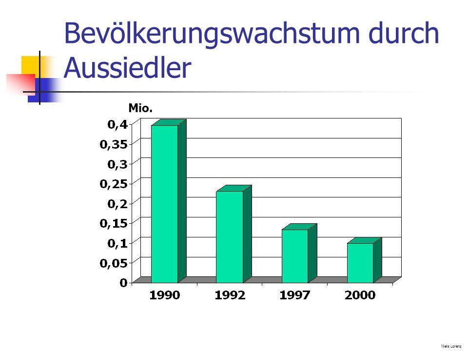 Bevölkerungswachstum durch Aussiedler