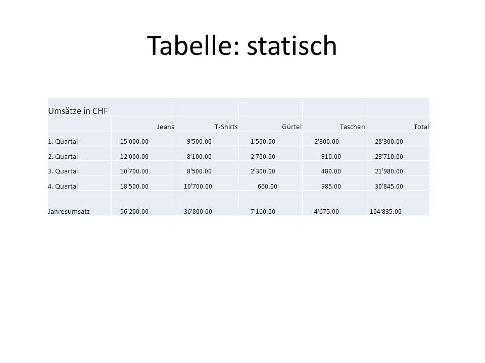 Tabelle: statisch Umsätze in CHF Jeans T-Shirts Gürtel Taschen Total