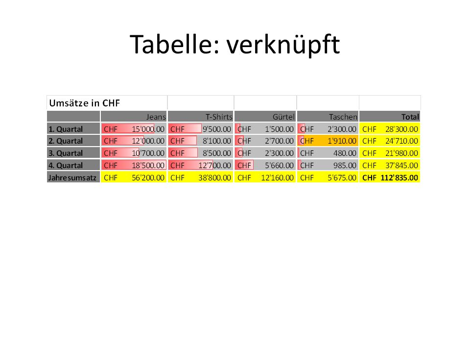 Tabelle: verknüpft