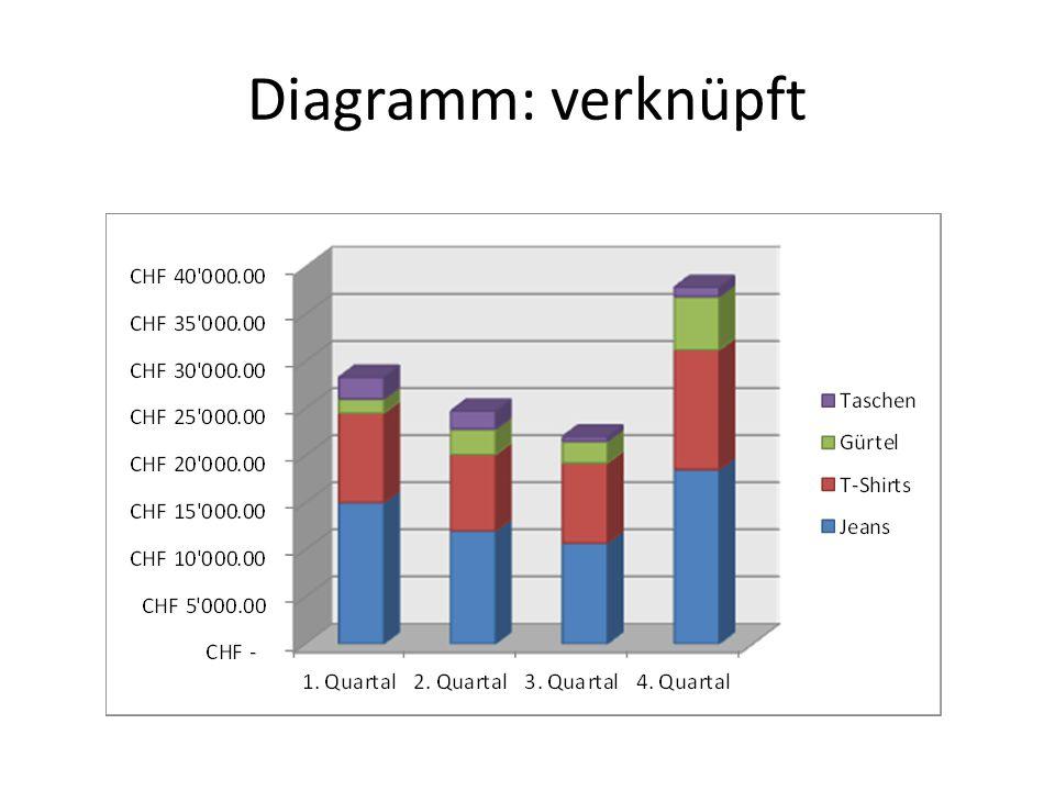 Diagramm: verknüpft