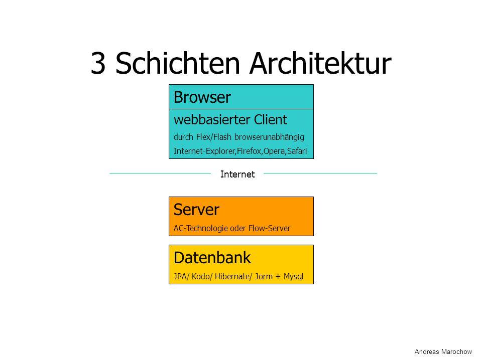 3 Schichten Architektur