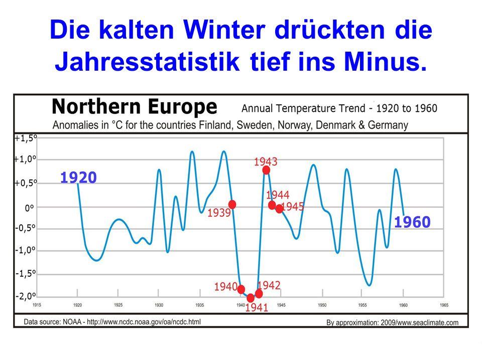 Die kalten Winter drückten die Jahresstatistik tief ins Minus.
