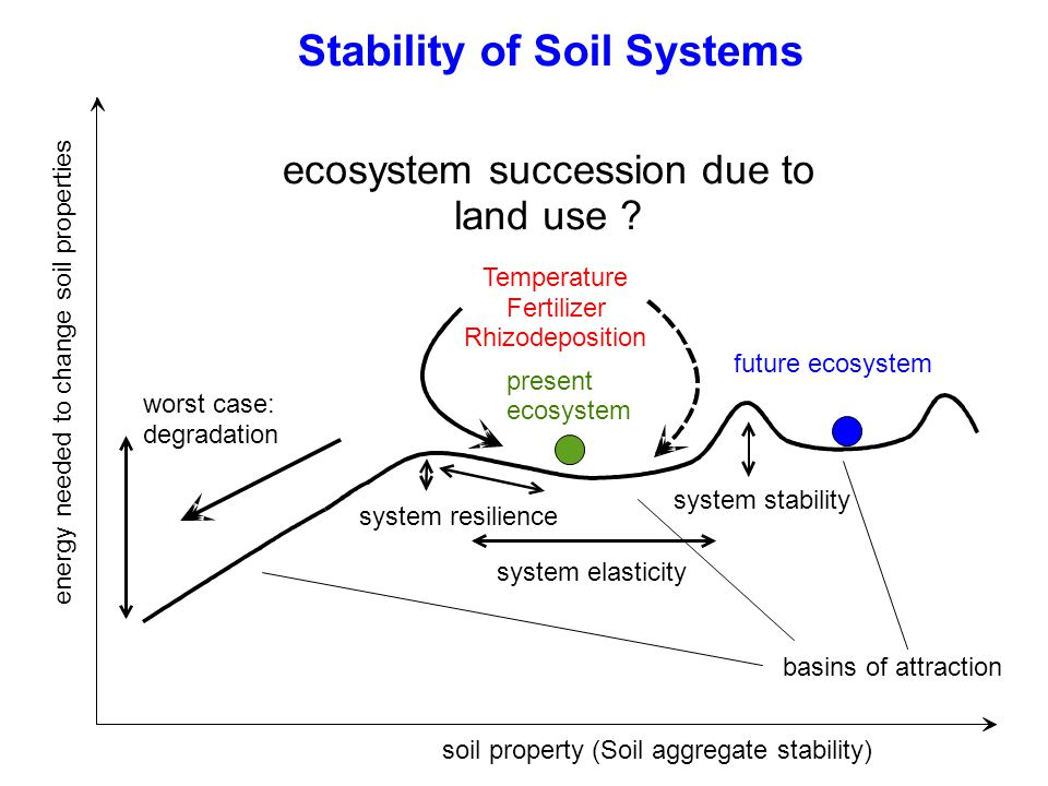 Stability of Soil Systems