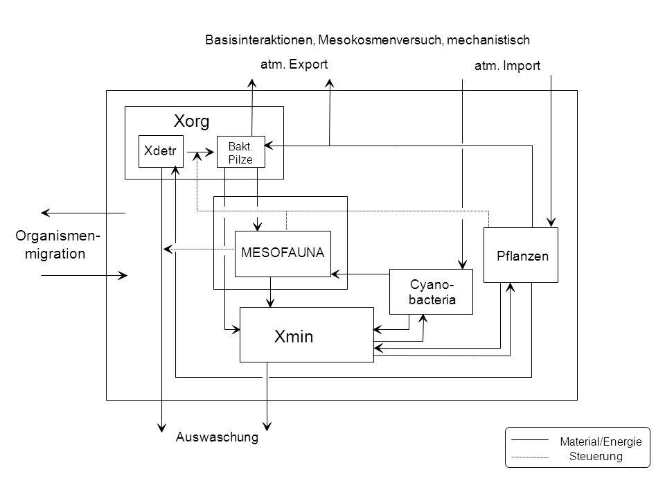 Xorg Xmin Organismen- migration