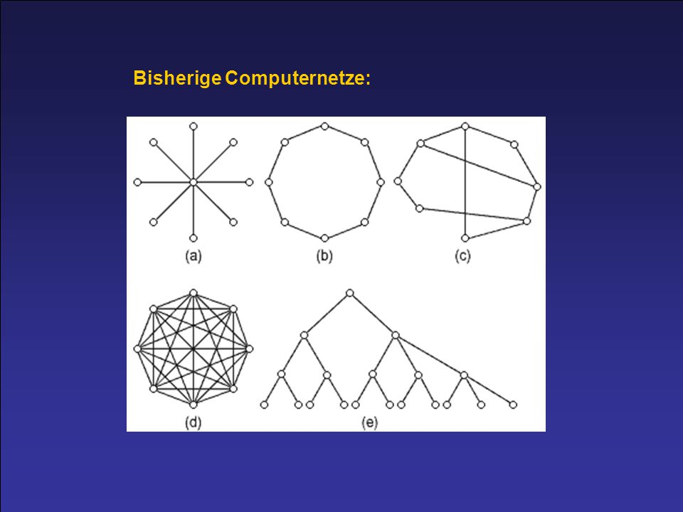 Bisherige Computernetze: