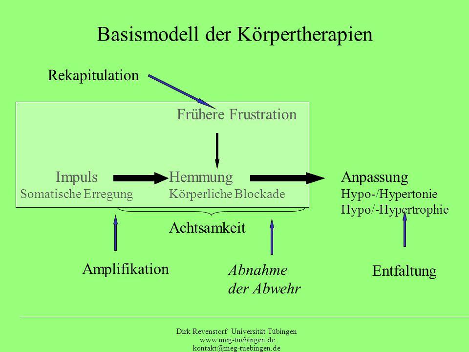 Basismodell der Körpertherapien