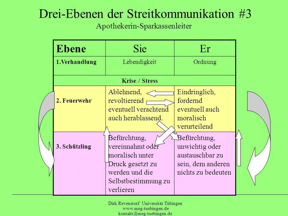 Drei-Ebenen der Streitkommunikation #3 Apothekerin-Sparkassenleiter