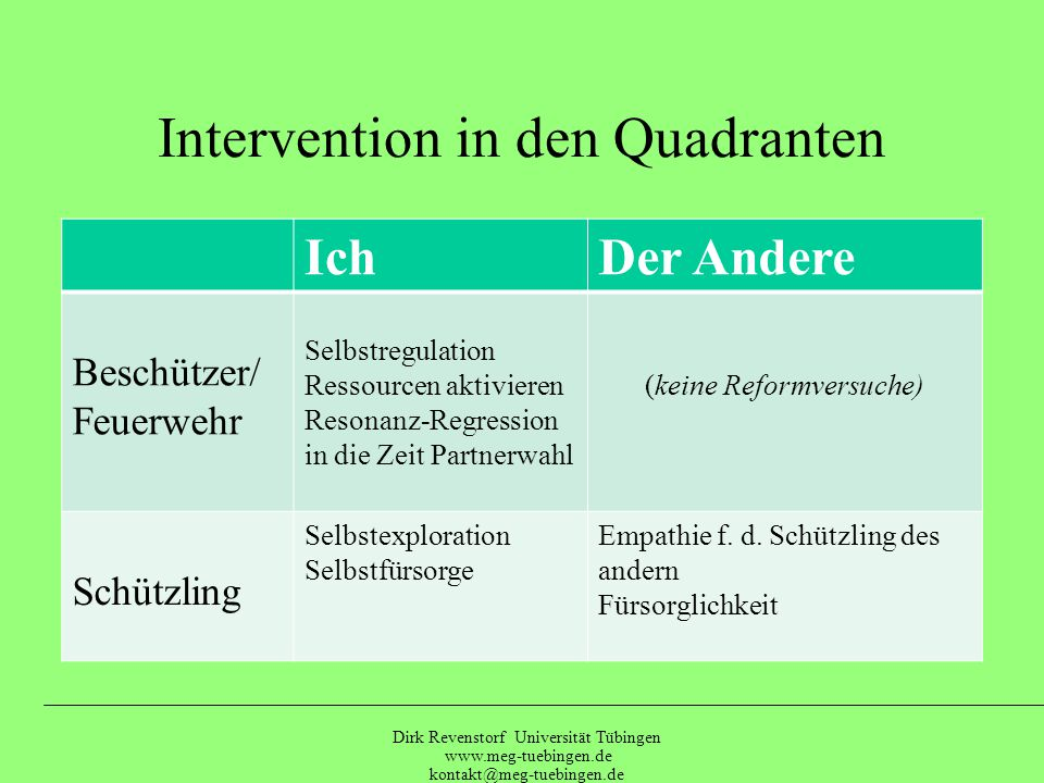 Intervention in den Quadranten
