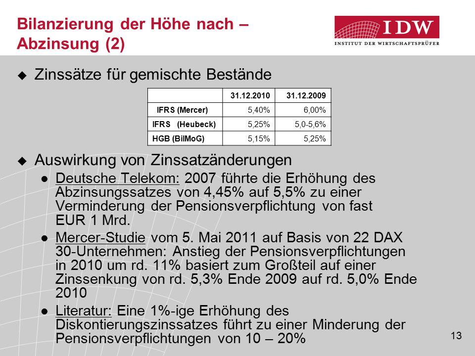 Bilanzierung der Höhe nach – Abzinsung (2)