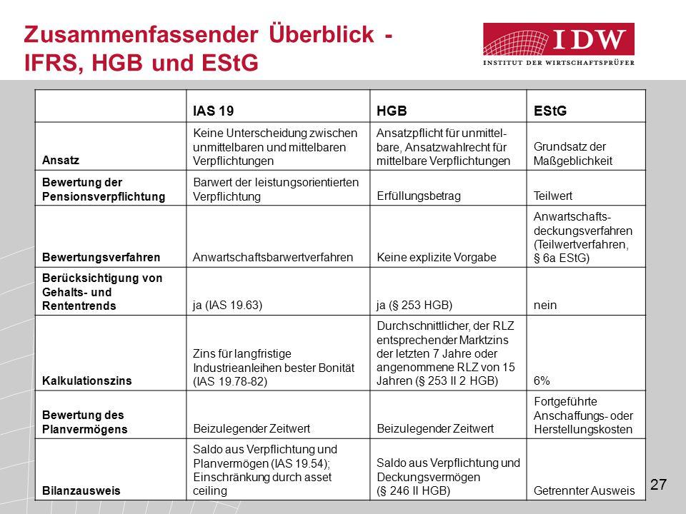 Zusammenfassender Überblick - IFRS, HGB und EStG