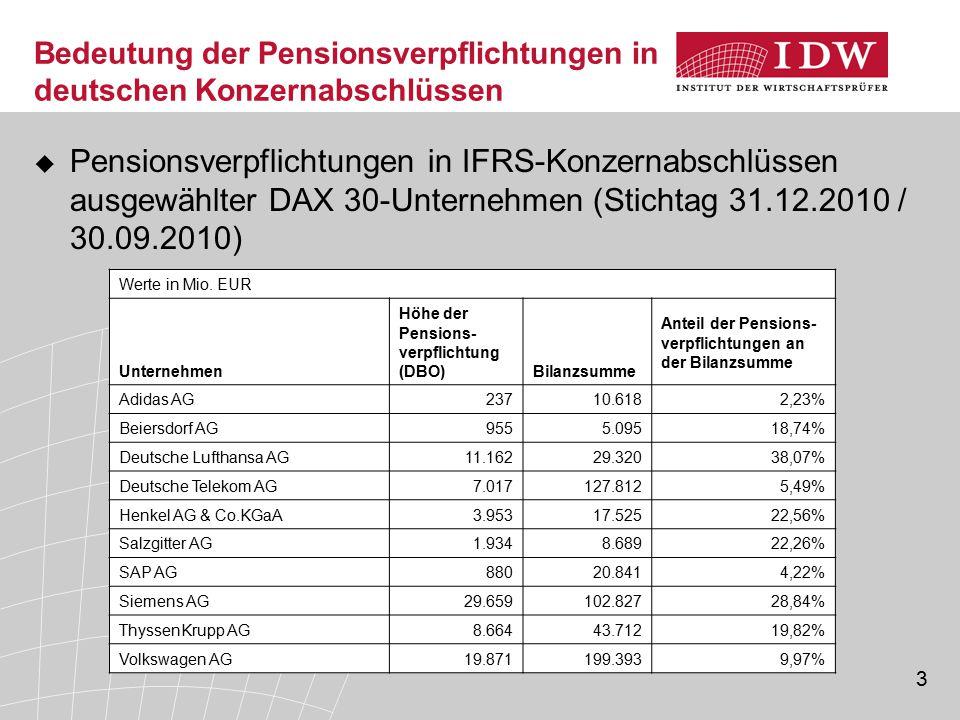 Bedeutung der Pensionsverpflichtungen in deutschen Konzernabschlüssen