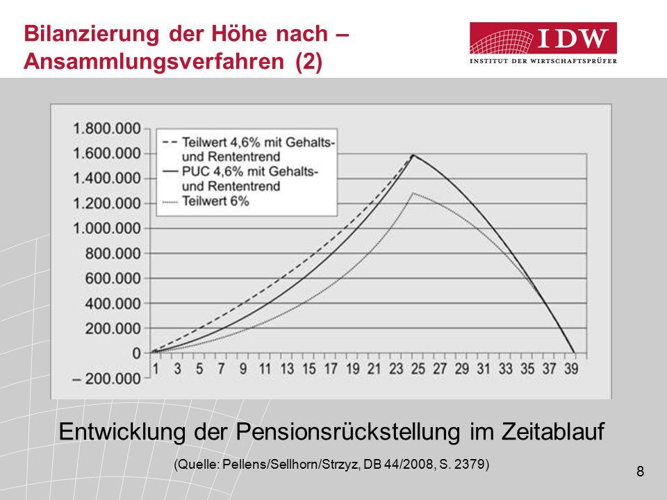 Bilanzierung der Höhe nach – Ansammlungsverfahren (2)