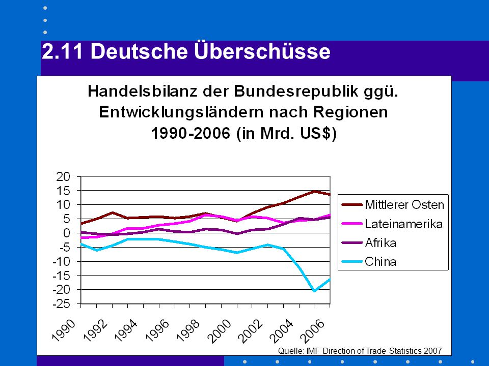 2.11 Deutsche Überschüsse Quelle: IMF Direction of Trade Statistics 2007