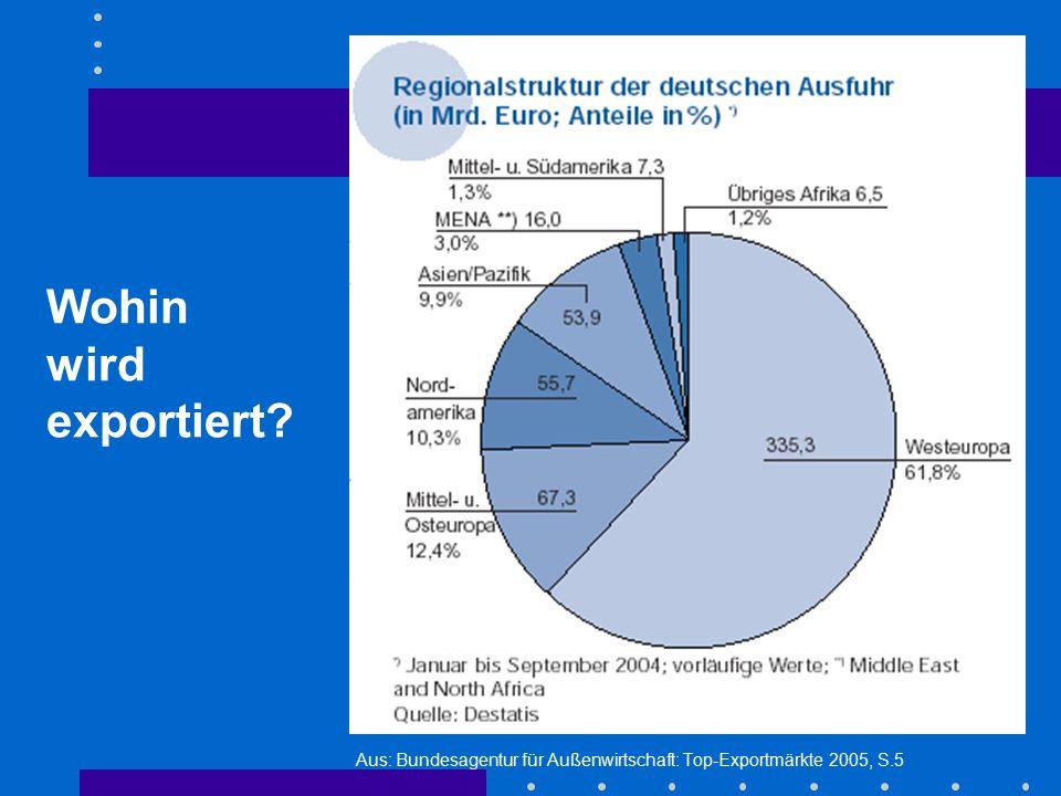 Wohin wird exportiert Aus: Bundesagentur für Außenwirtschaft: Top-Exportmärkte 2005, S.5