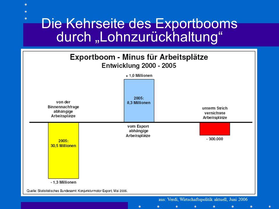 """Die Kehrseite des Exportbooms durch """"Lohnzurückhaltung"""