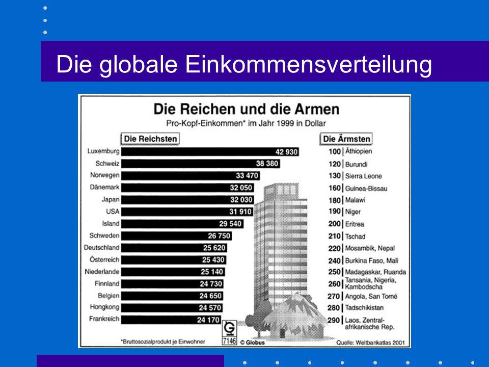 Die globale Einkommensverteilung