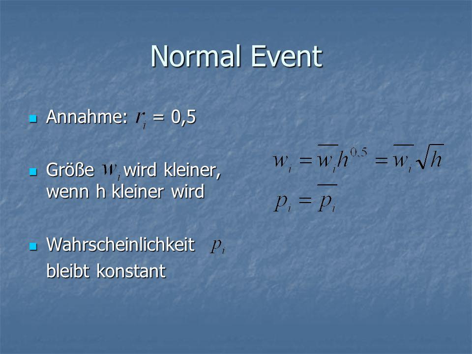 Normal Event Annahme: = 0,5 Größe wird kleiner, wenn h kleiner wird