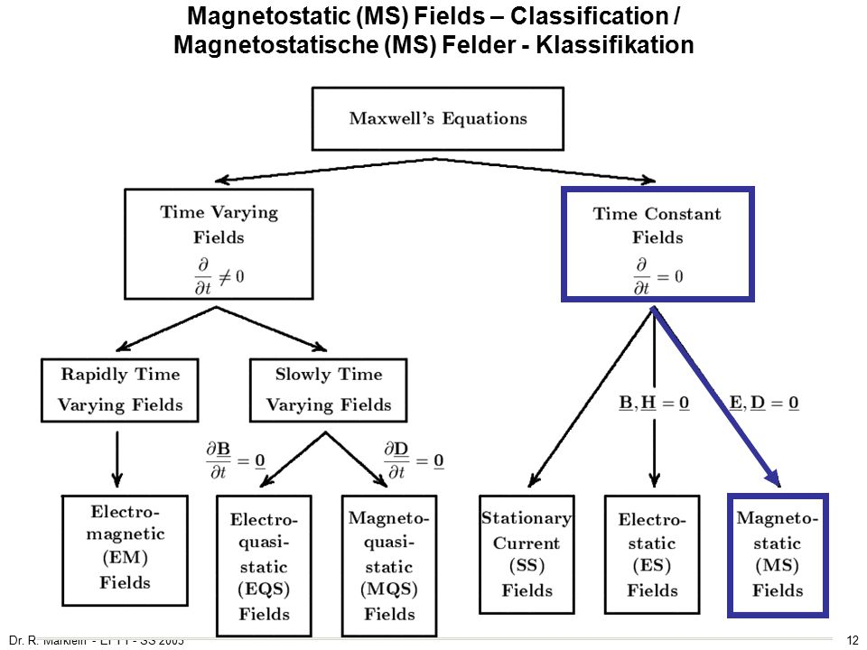 Magnetostatic (MS) Fields – Classification / Magnetostatische (MS) Felder - Klassifikation
