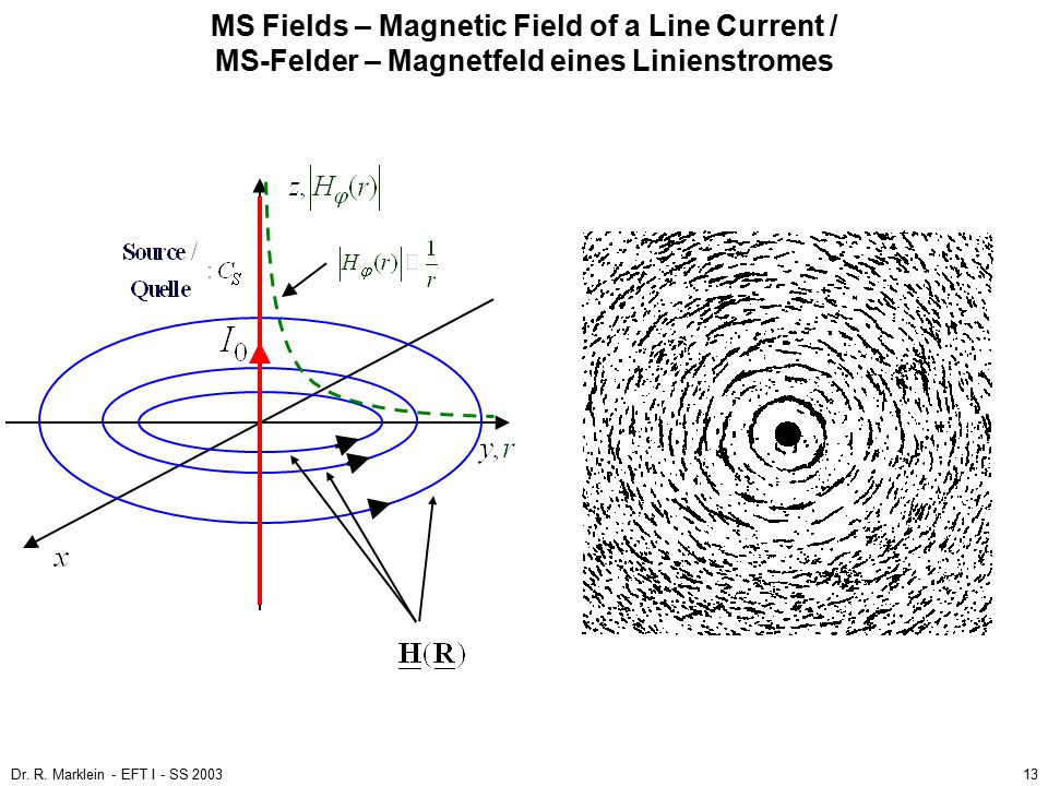 MS Fields – Magnetic Field of a Line Current / MS-Felder – Magnetfeld eines Linienstromes