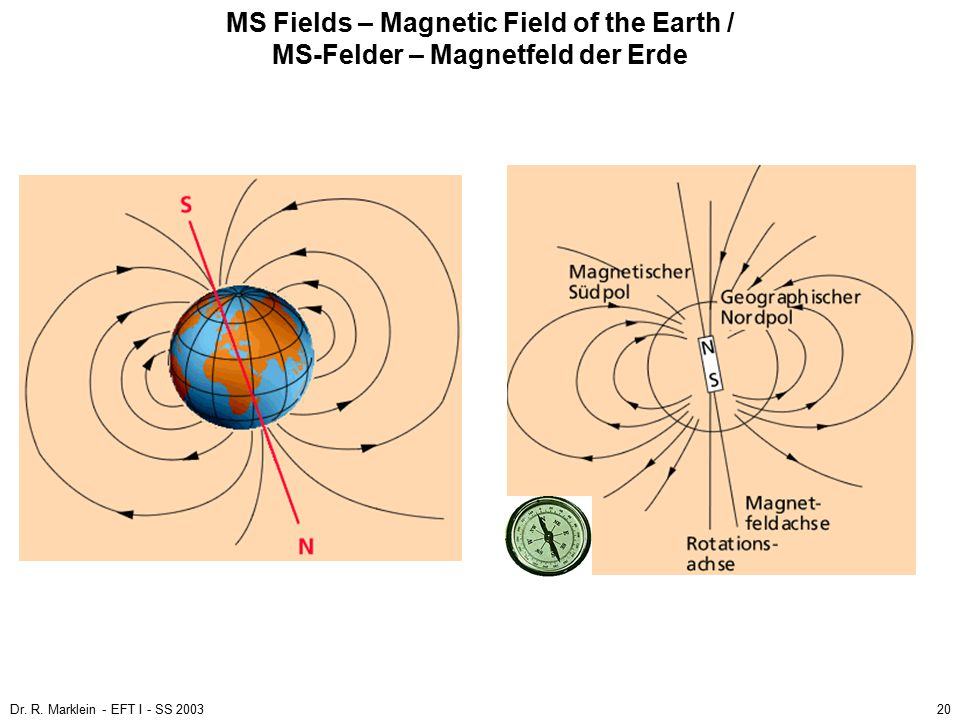 MS Fields – Magnetic Field of the Earth / MS-Felder – Magnetfeld der Erde