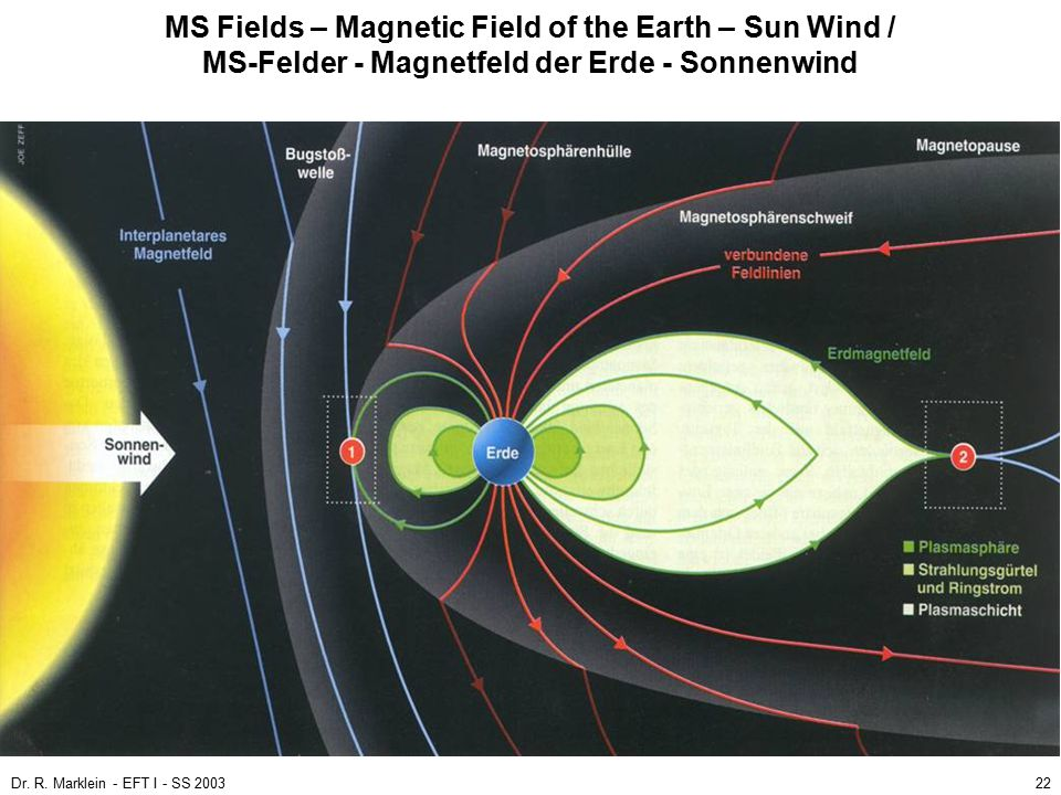 MS Fields – Magnetic Field of the Earth – Sun Wind / MS-Felder - Magnetfeld der Erde - Sonnenwind