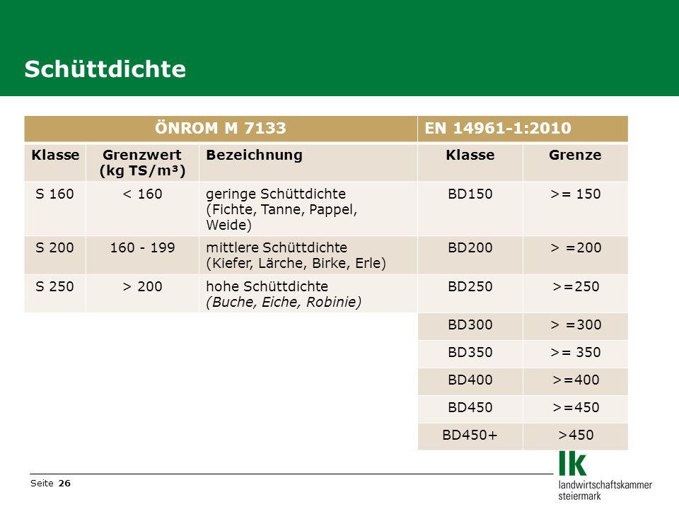 Schüttdichte ÖNROM M 7133 EN 14961-1:2010 Klasse Grenzwert (kg TS/m³)