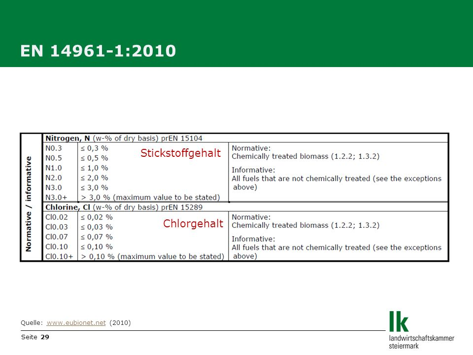 EN 14961-1:2010 Stickstoffgehalt Chlorgehalt