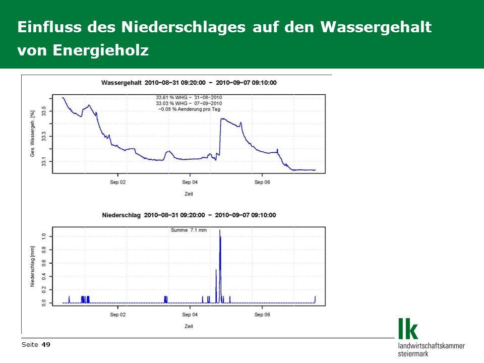 Einfluss des Niederschlages auf den Wassergehalt von Energieholz