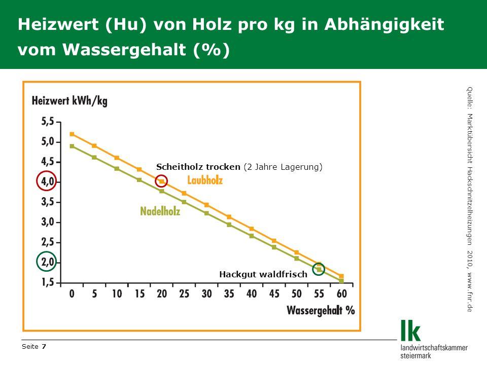 Heizwert (Hu) von Holz pro kg in Abhängigkeit vom Wassergehalt (%)