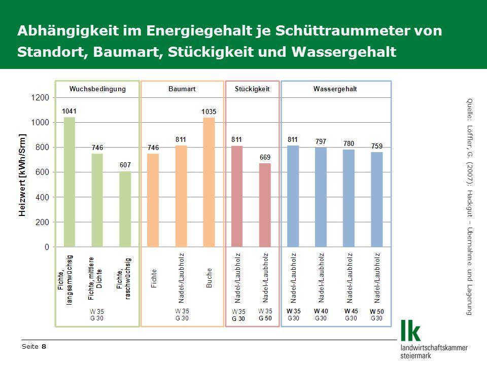 Abhängigkeit im Energiegehalt je Schüttraummeter von Standort, Baumart, Stückigkeit und Wassergehalt