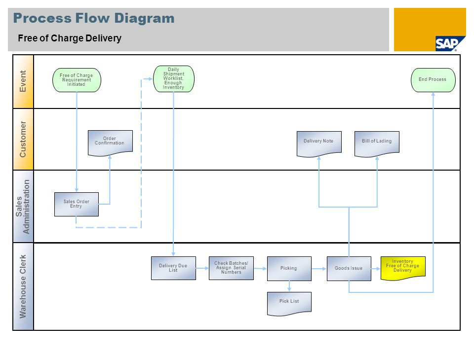 Process Flow Diagram Free of Charge Delivery Event Customer