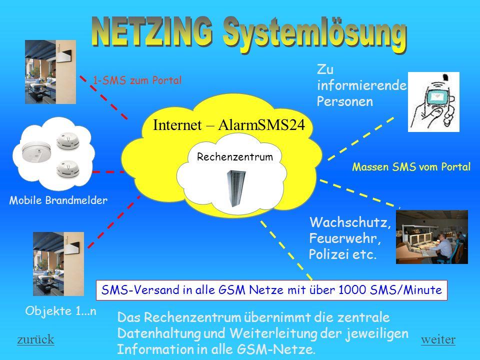 NETZING Systemlösung Internet – AlarmSMS24 Zu informierende Personen