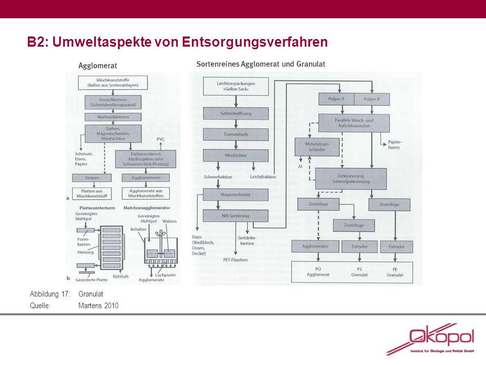 B2: Umweltaspekte von Entsorgungsverfahren