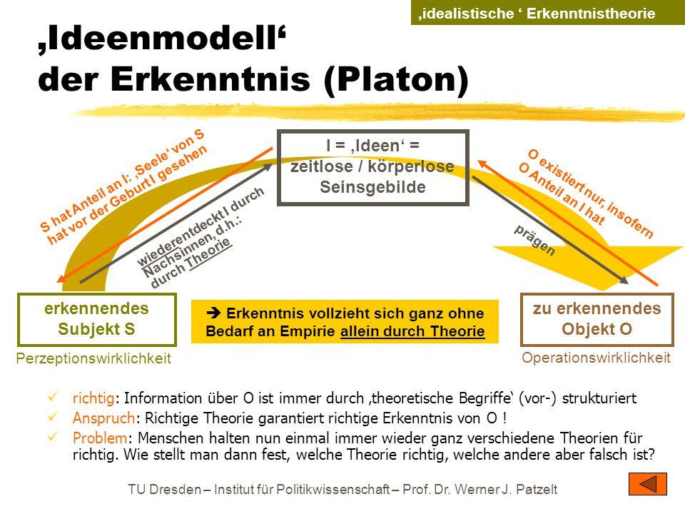 'Ideenmodell' der Erkenntnis (Platon)