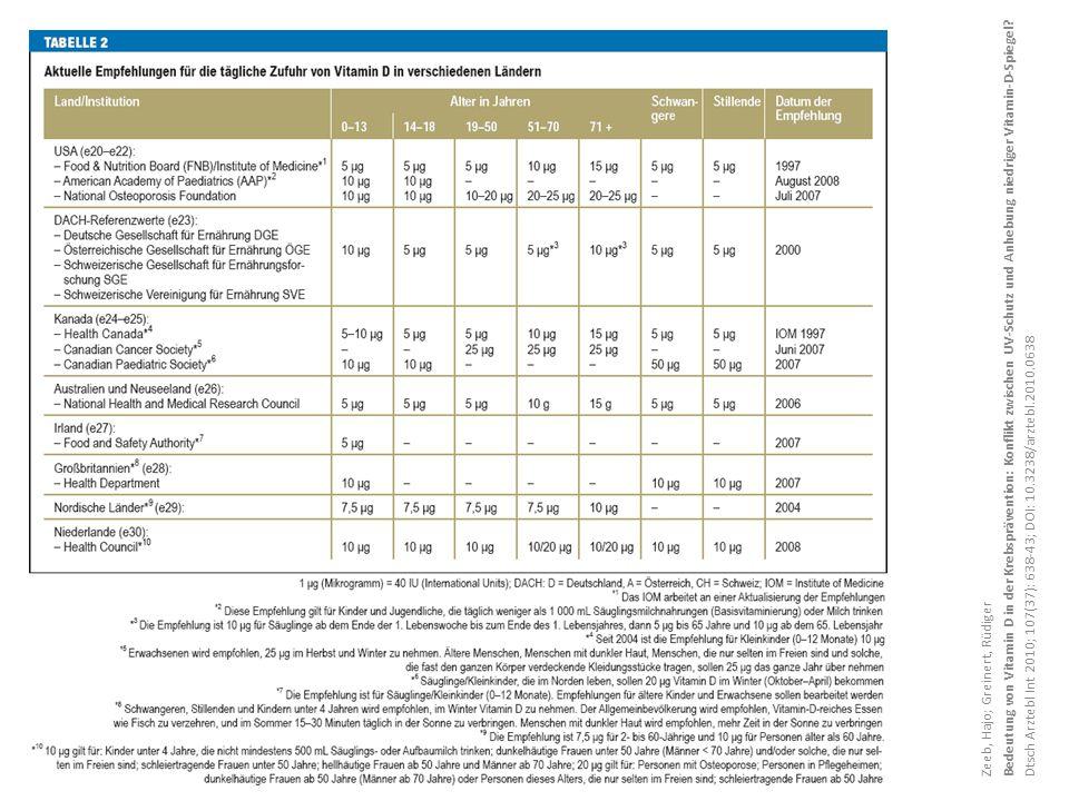 Bedeutung von Vitamin D in der Krebsprävention: Konflikt zwischen UV-Schutz und Anhebung niedriger Vitamin-D-Spiegel