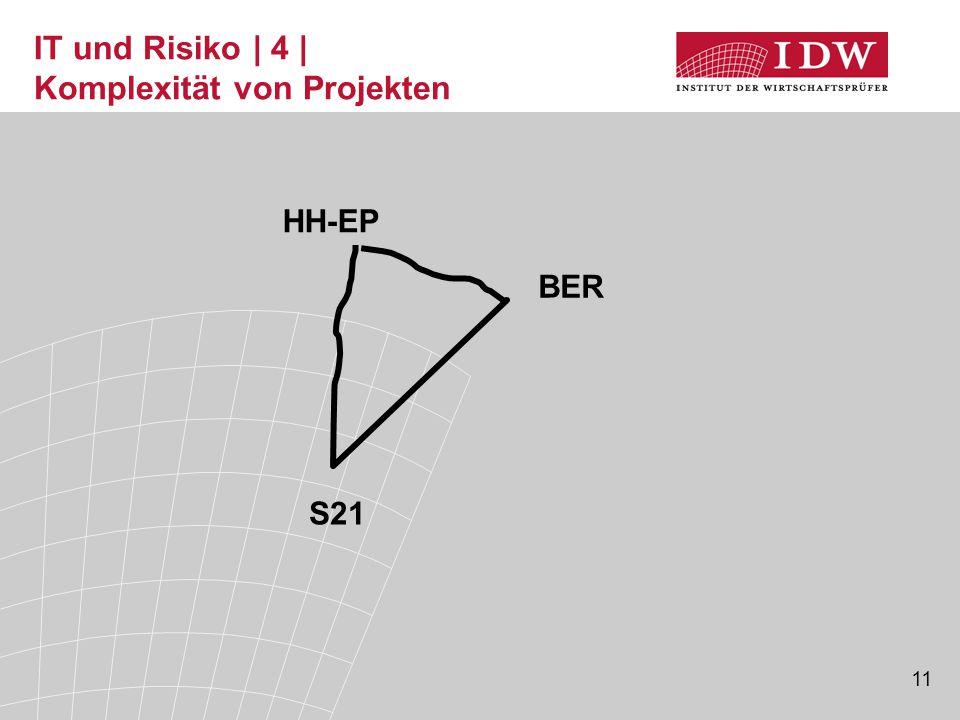 IT und Risiko | 4 | Komplexität von Projekten