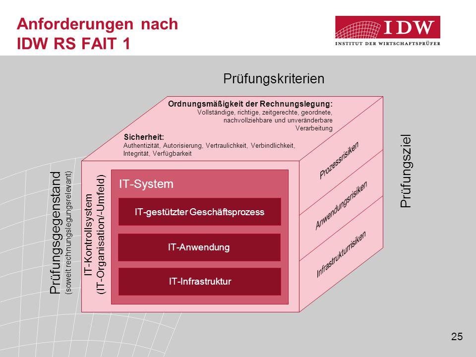 Anforderungen nach IDW RS FAIT 1