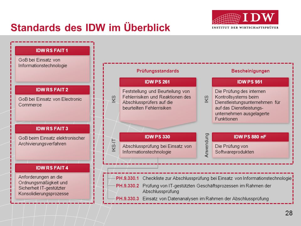Standards des IDW im Überblick
