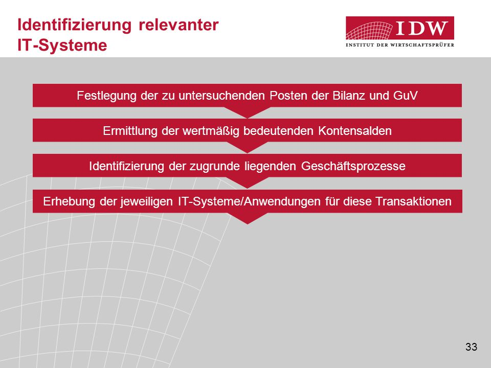 Identifizierung relevanter IT-Systeme
