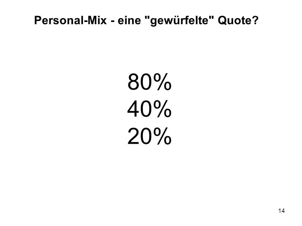 Personal-Mix - eine gewürfelte Quote