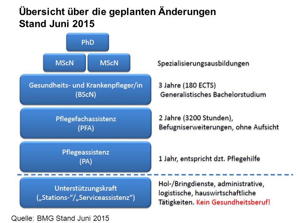 Übersicht über die geplanten Änderungen Stand Juni 2015