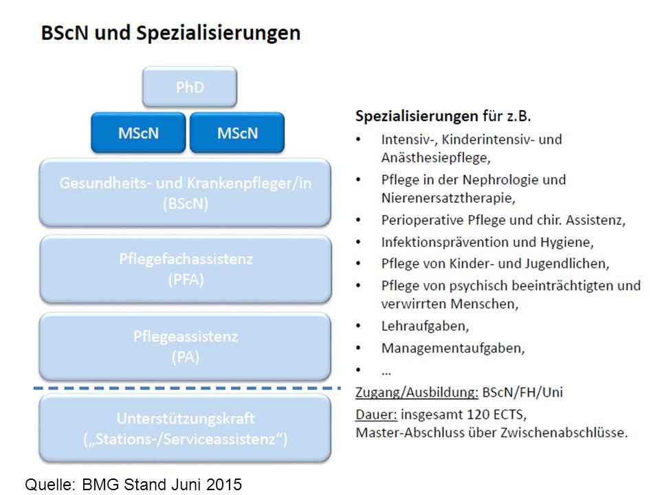 Quelle: BMG Stand Juni 2015