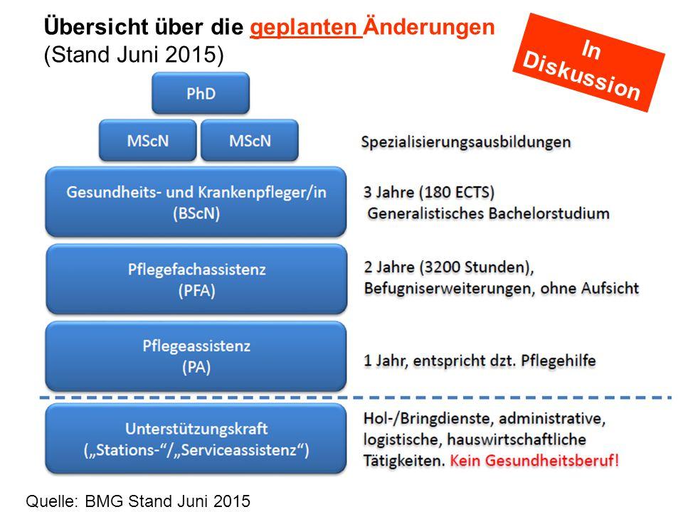 Übersicht über die geplanten Änderungen (Stand Juni 2015) In