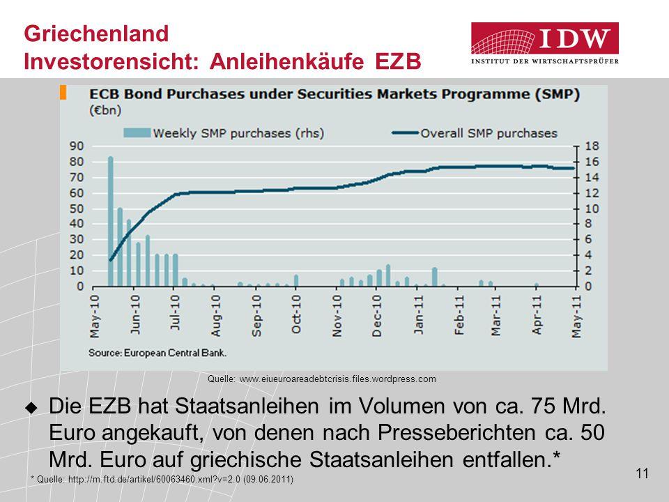 Griechenland Investorensicht: Anleihenkäufe EZB